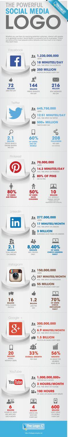SOCIAL MEDIA -         2014 The Numbers Behind Social Media -    #infographic #SocialMedia #SMM.