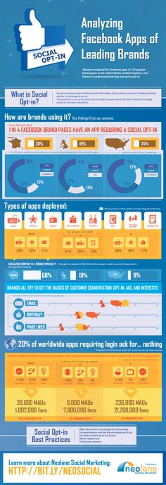 Social Opt In Analyzing Facebook Apps of 150 Leading Brands [Infographic]