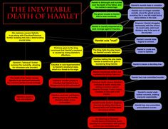 A mind map I made showing how Hamlet's death is inevitable from the onset of the play.