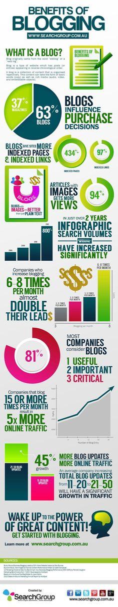 Benefits of Blogging [Infographic]
