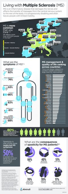 Living with Multiple Sclerosis (MS) [Infographic] | #Health #Sclerosis #Medicine #Symptoms #Disease #Nerves #Infographic |