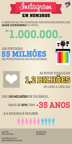 Infográfico: números, perfil dos usuários e curiosidades do Instagram