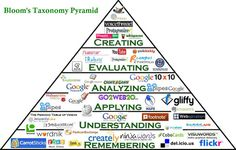 Blooms Interactive Pyramid | Digital Candies 21 Century Learning by @goodmananat | Scoop.it -- This blog has a lot of great ideas for implementing technology with the curriculum.