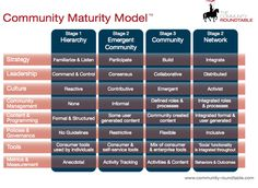 COMMUNITY MANAGEMENT IS DRIVING SOCIAL BUSINESS ADOPTION