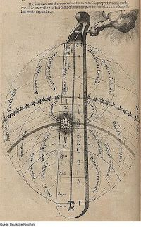 Alchemical Emblems, Occult Diagrams, and Memory Arts - Robert Fludd - Utriusque Cosmi