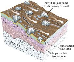 solifluction1.  This web page is FULL of excellent examples of mass wasting and many videos of landslides in action.