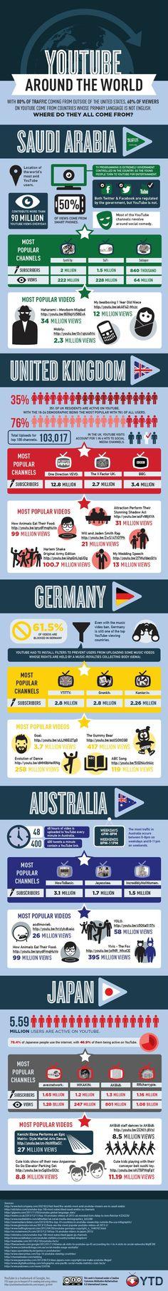 #YouTube Around The World - #infographic #socialmedia