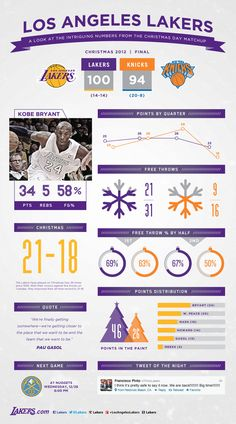 Lakers vs. Knicks Christmas Day Infographic | THE OFFICIAL SITE OF THE LOS ANGELES LAKERS