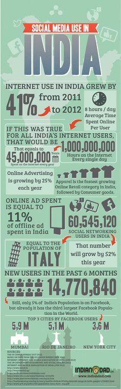 Social Media use in India #infografia #infographic #socialmedia