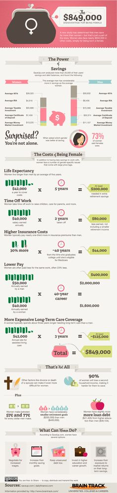 The $849,000 Disadvantage for Being Female being a woman, health insurance, 849000 disadvantag, female money saving, holidays, blog, femal save, interest infograph, eyes