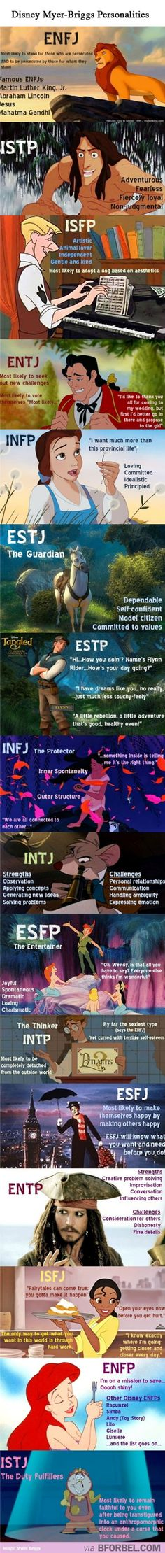 Disney characters and their Myer Brigg Personalities.