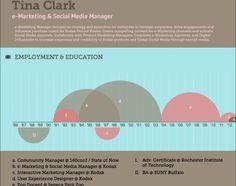 My visual resume - available at: http://vizualize.me/tinaclark?r=tinaclark
