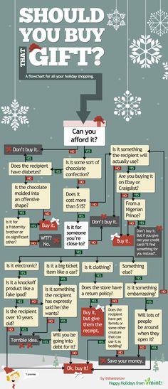 Should You Buy That Gift? :: Mint.com/blog