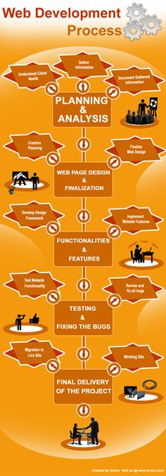 Web #Development process needs to be managed carefully so that a website can be launched successfully. This Infographic explains Web Development Process in detail. Many successful Web Design firms are able to deliver projects with high quality and within the promised timeline and budget by following these steps. - by Bootcamp Media ( #Infographic #WebDesign #WebsiteDesign )