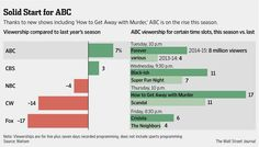 Viewership is up 7% from last year for ABC, thanks in large part to 2 new prime-time shows http://on.wsj.com/1svG1ng