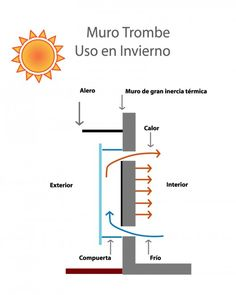 Muro trombe uso de invierno.http://amorhumoryrespeto.blogspot.com.es/2012/12/muro-trombe-sistema-de-calefaccion.html