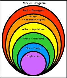 circles program....use with students to identify what to talk to with different groups of people