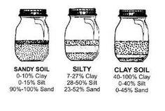 clay soil garden, gardening in clay soil, garden ideas, build healthi, soil test