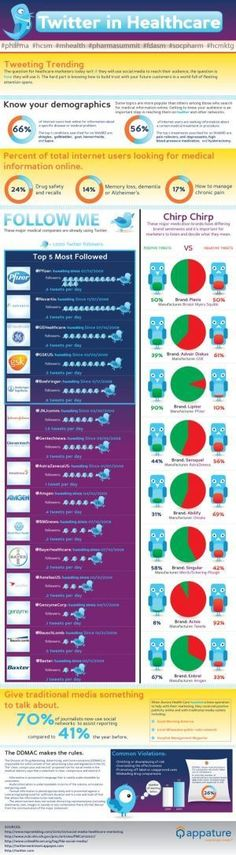 How social media is changing health care(Infographic)