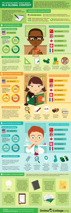 How the US Education compares to the world.