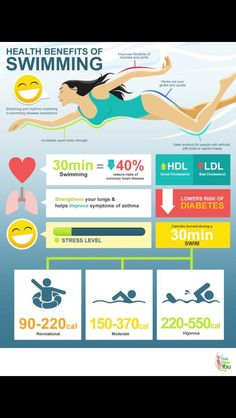 swimming exercise, benefits of swimming, bodi, swimmer workouts, health benefits, swimmers workout, healthi, swimming benefits, fitness swimming