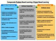 ¿Aprendizaje basado en Problemas o Aprendizaje Basado en Proyectos?