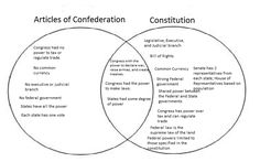 Differences between the Articles of Confederation and the U.S. Constitution.