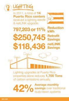 DDR Sustainability Initiatives - Lighting