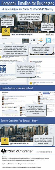 Facebook Timeline for Businesses