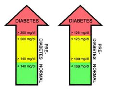 Prediabetes should be considered a warning sign that type 2 diabetes mellitus is a very real probability. #diabetes.