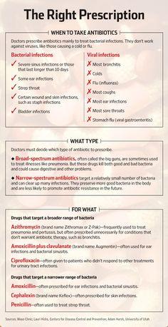 Antibiotics Do's and Don'ts Doctors Too Often Prescribe 'Big Guns'; Impatient Patients Demand a Quick Fix | Wall Street Journal