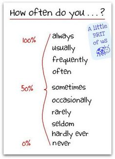 Adverbs Of Frequency (we have found to be the least commonly used Adverbs...)