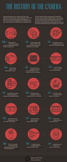 The history of the camera #infographic