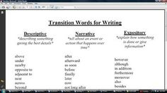 A list of over 50 transition words with suggestions for Descriptive, Expository, or Narrative writing. A resource to help children develop their writing.