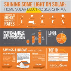 Solar is booming in MA! Companies like RevoluSun have worked to quadruple the installations from 2010 to 2012.