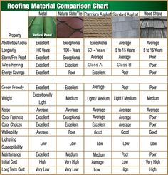 Roofing Material Comparison Chart