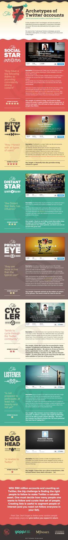The 7 archetypes of Twitter accounts #infografia #infographic #socialmedia