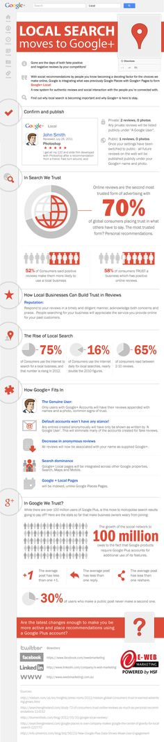 google-plus-local-infographic If you've been stuck on the fence about using Google+ and you are a local business, we've compiled a handy overview about why these changes have been made, how this benefits you – and also some concerning stats that show Google+'s poor performance as a social platform.