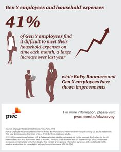 The generational gap in employee financial health is growing. While last year's survey showed that Gen X carried the heaviest financial burden, the 2014 results find that Gen X employees, along with Baby Boomers, appear to be recovering faster than Millenials (Gen Y). Employees benefitting most from the market gains are those who have savings and equity in their homes rather than those who are more reliant on their current incomes.