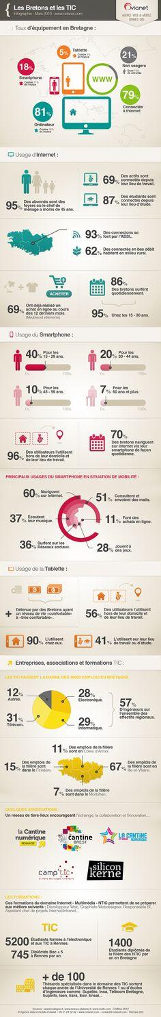Les Bretons et les #TIC : taux d'équipements #smartphone , #tablettes  via @WebinLorient #wil13 #bzh #Bretagne