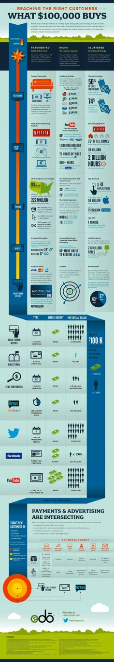 Digital marketing media landscape infographic: What $100K buys today