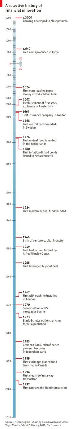 Chronology of major financial innovations