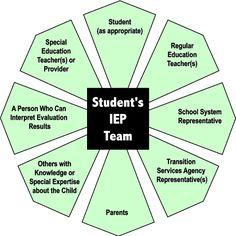 Sample IEP Team