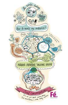 Soul conversation in infographic | Fé. soul conversation