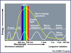 experiment to study UV light inside and outside