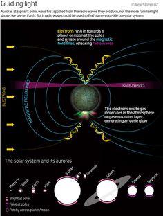 Aurora Detection, by Nigel Hawtin