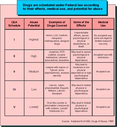 DRUGS are scheduled under Federal law according to their effects, medical use, and potential for abuse schedul chart