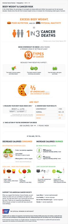 Just in time for those New Year's resolutions, there is growing data suggesting a strong relationship between excess body weight and increased risk of certain cancers.    This infographic highlights current research that shows the significant cancer risk of excess body weight, poor nutrition and physical inactivity. It also highlights ways to reduce that risk by following American Cancer Society guidelines for achieving and maintaining a healthy weight.