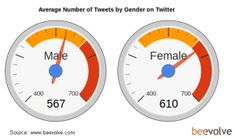 Typical Twitter user is a young woman with an iPhone & 208 followers twitter user, social media marketing, 208 follow, purple, numbers, news, infograph, averag twitter, averag number