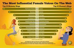 Women in Social Media